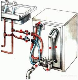 Установка стиральных машин в Новосибирске